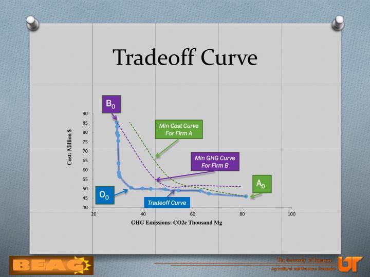 Tradeoff Curve
