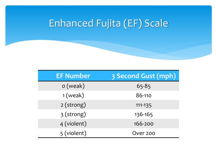 Enhanced Fujita (EF) Scale