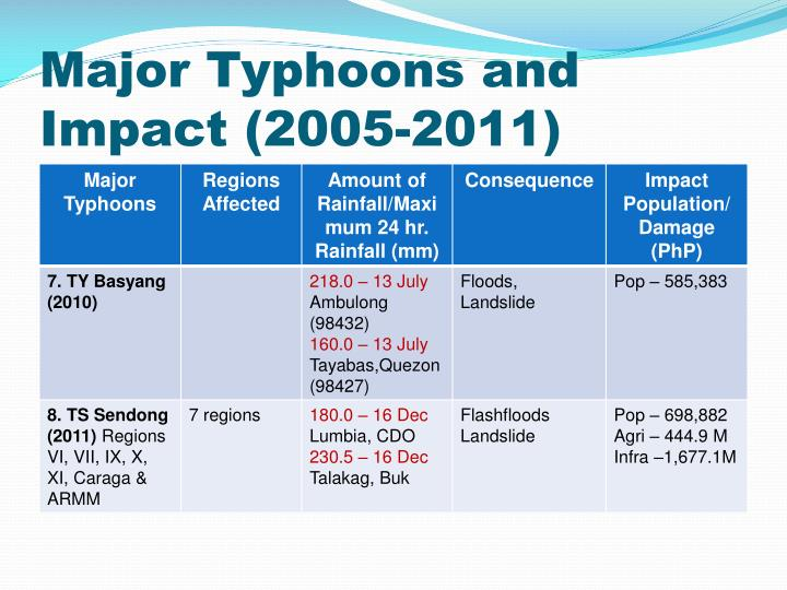 Major Typhoons and Impact (2005-2011)