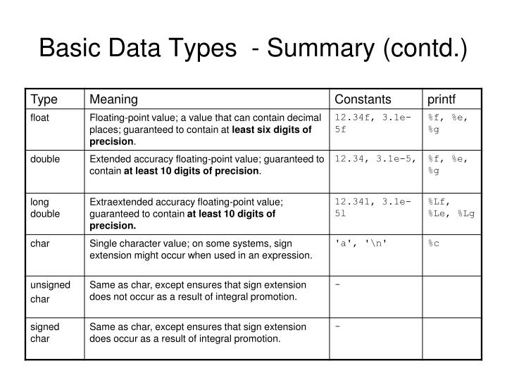 Basic Data Types  - Summary (contd.)