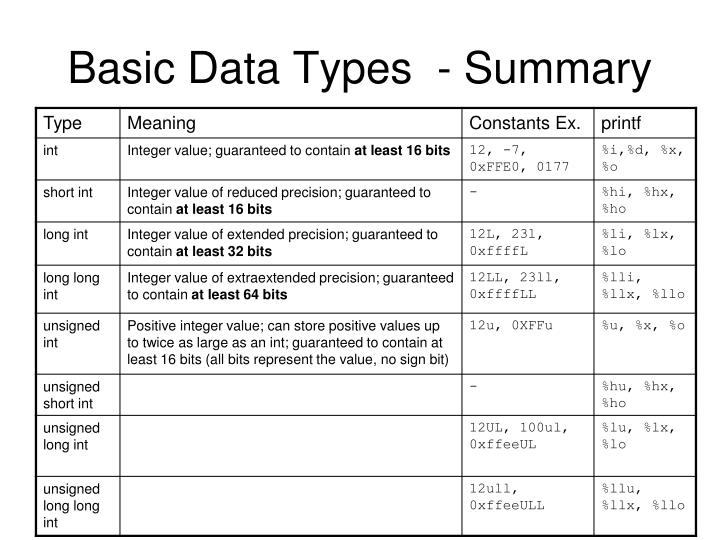 Basic Data Types  - Summary