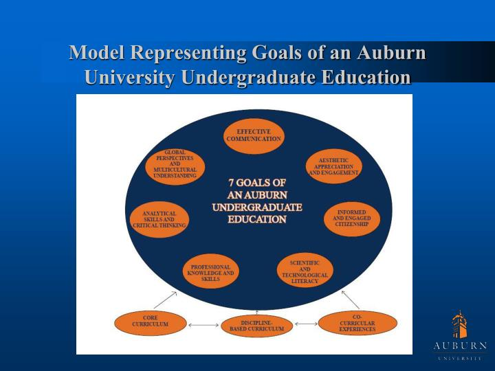 Model Representing Goals of an Auburn University Undergraduate Education