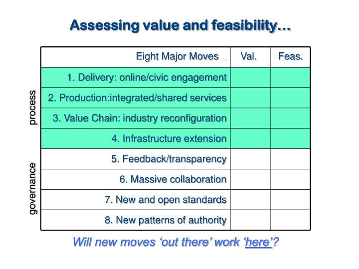 Assessing value and feasibility…