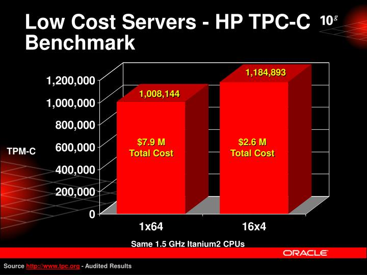 Low Cost Servers - HP TPC-C Benchmark