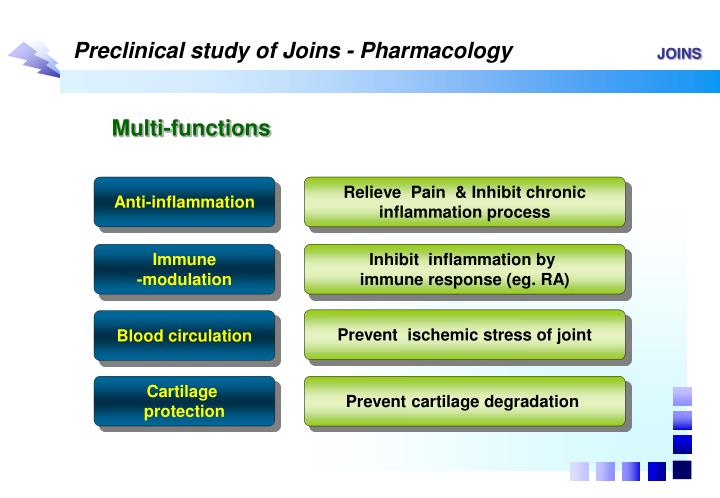 Preclinical study of Joins - Pharmacology