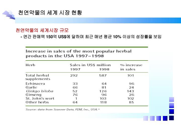 천연약물의 세계 시장 현황