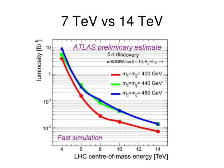 7 TeV vs 14 TeV
