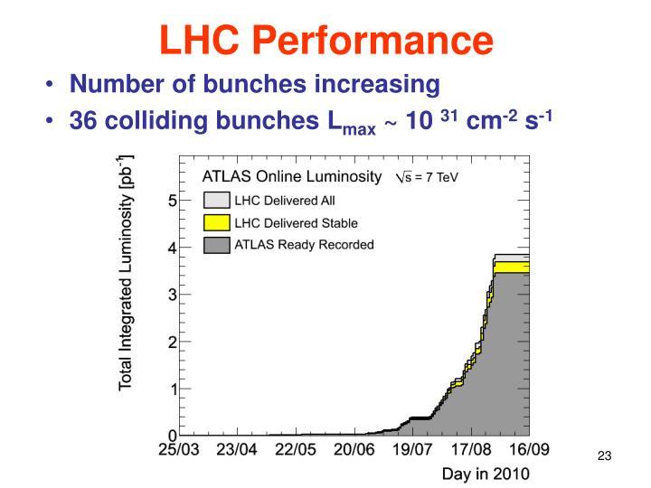 LHC Performance