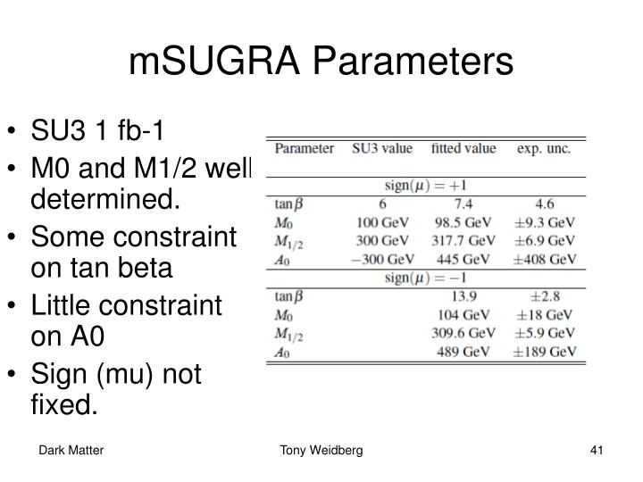 mSUGRA Parameters