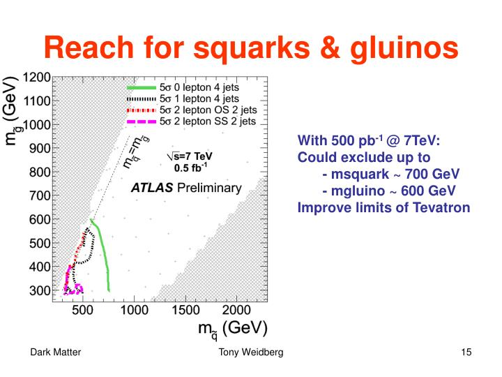 Reach for squarks & gluinos