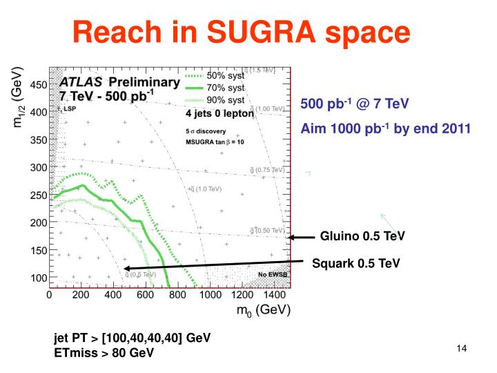 Reach in SUGRA space