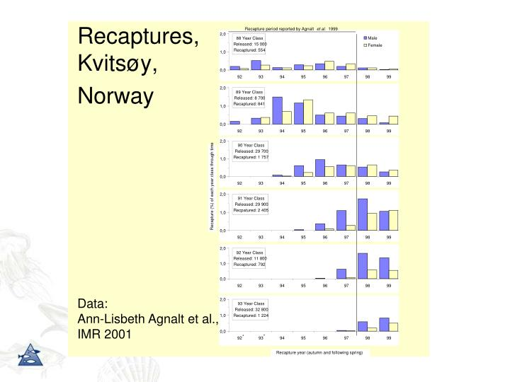 Recaptures, Kvitsøy,