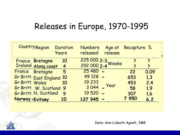 Releases in Europe, 1970-1995