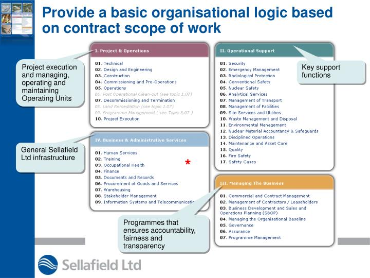 Provide a basic organisational logic based on contract scope of work