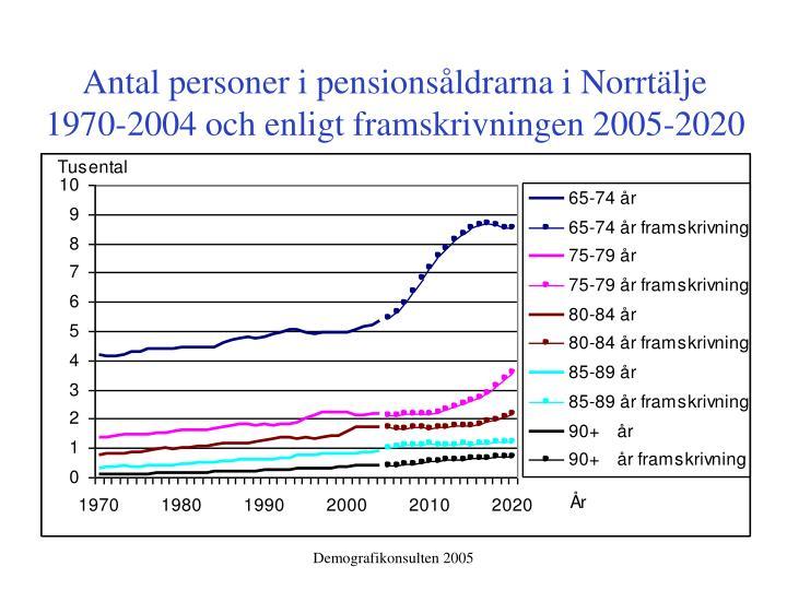 Antal personer i pensionsåldrarna i Norrtälje 1970-2004 och enligt framskrivningen 2005-2020