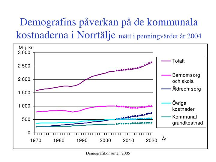 Demografins påverkan på de kommunala kostnaderna i Norrtälje