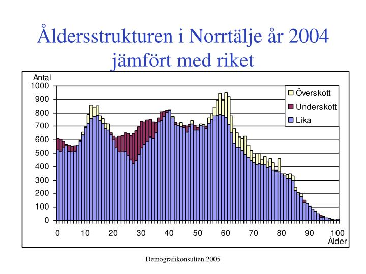 Åldersstrukturen i Norrtälje år 2004 jämfört med riket