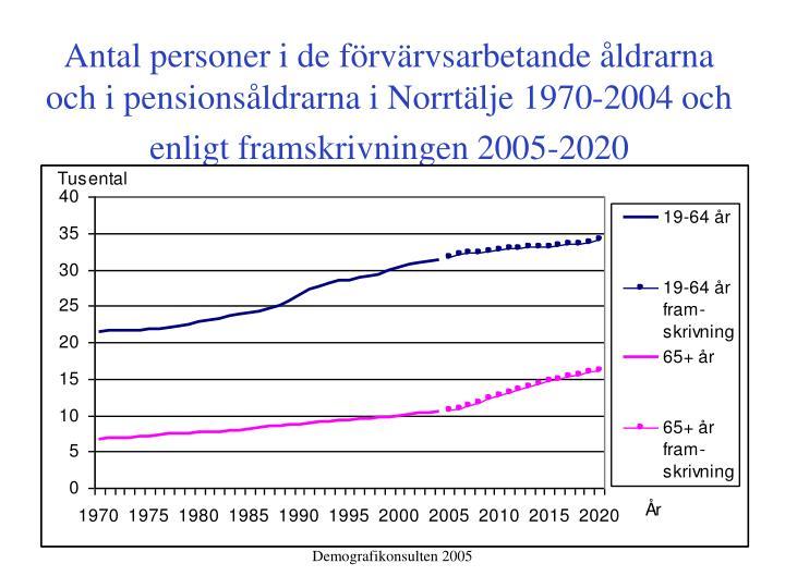 Antal personer i de förvärvsarbetande åldrarna och i pensionsåldrarna i Norrtälje 1970-2004 och enligt framskrivningen 2005-2020