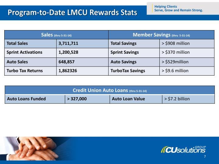 Program-to-Date LMCU Rewards Stats