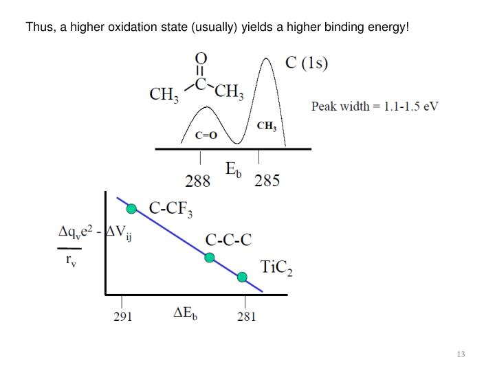 Thus, a higher oxidation state (usually) yields a higher binding energy!