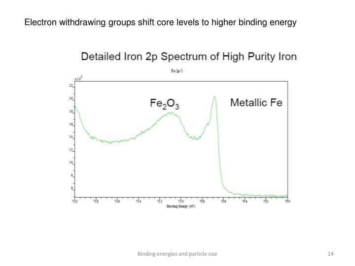 Electron withdrawing groups shift core levels to higher binding energy