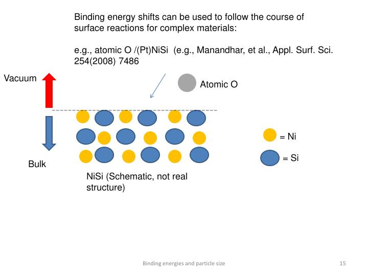 Binding energy shifts can be used to follow the course of surface reactions for complex materials: