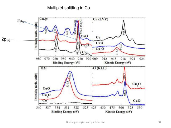 Multiplet splitting in Cu