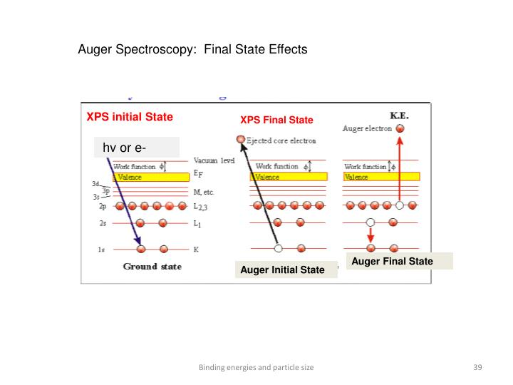 Auger Spectroscopy:  Final State Effects