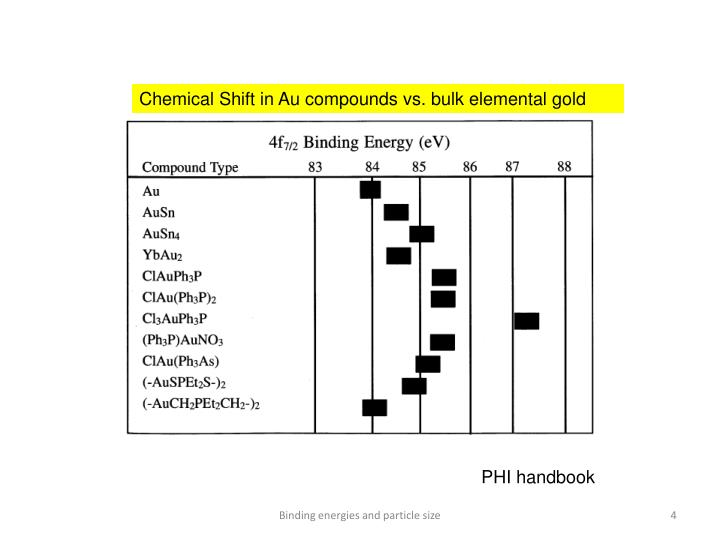 Chemical Shift in Au compounds vs. bulk elemental gold