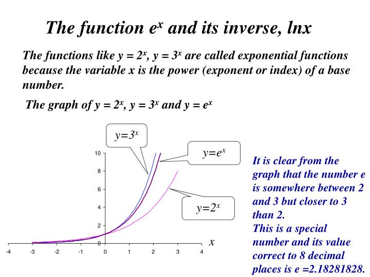 The function e x and its inverse lnx