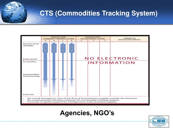 CTS (Commodities Tracking System)