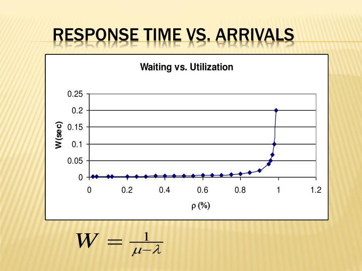 Response Time vs. Arrivals