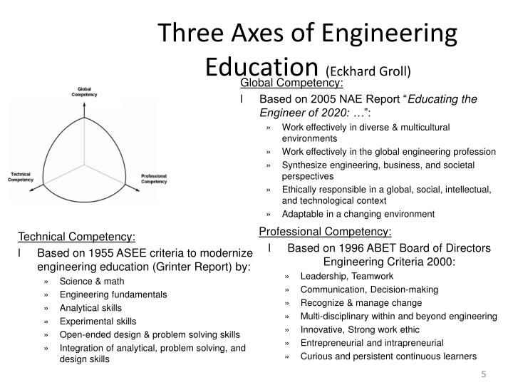 Three Axes of Engineering Education