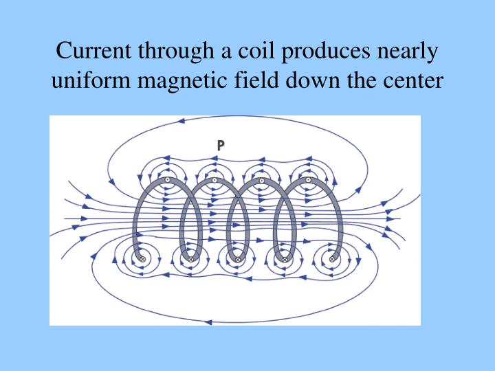Current through a coil produces nearly uniform magnetic field down the center