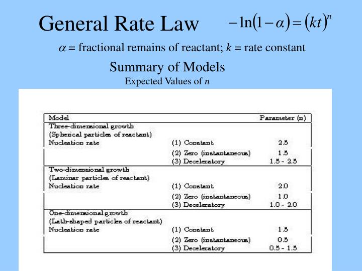 General Rate Law