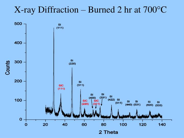 X-ray Diffraction – Burned 2 hr at 700