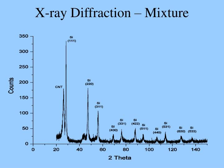 X-ray Diffraction – Mixture