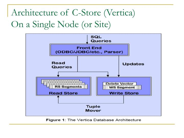 Architecture of c store vertica on a single node or site