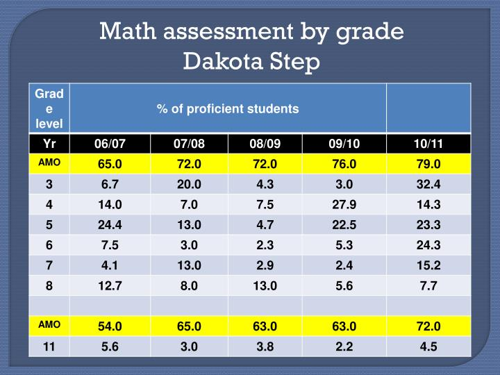 Math assessment by grade