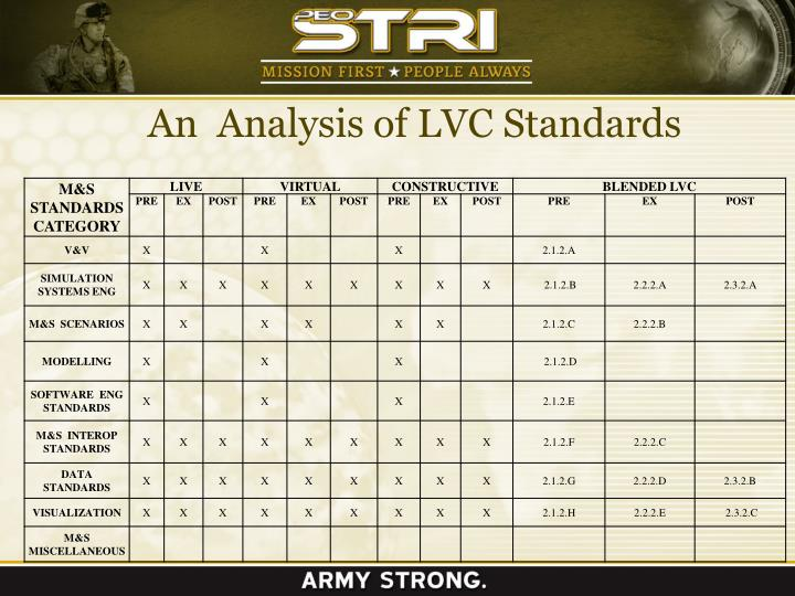 An  Analysis of LVC Standards
