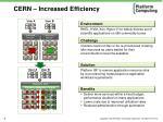 cern increased efficiency
