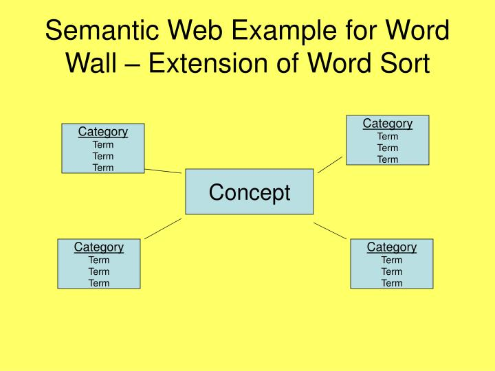 Semantic Web Example for Word Wall – Extension of Word Sort