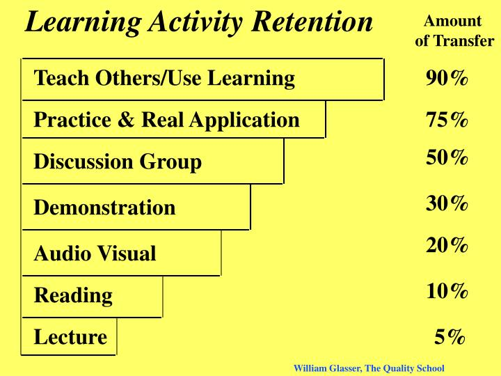 Learning Activity Retention