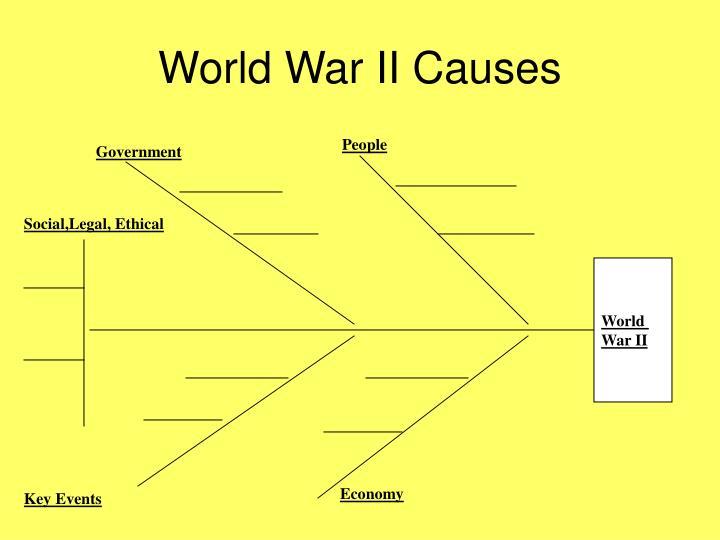 World War II Causes