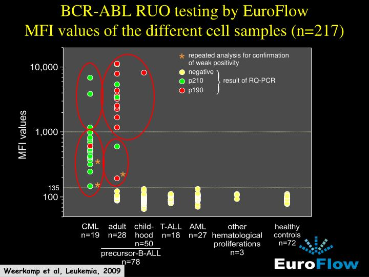 BCR-ABL RUO testing by EuroFlow