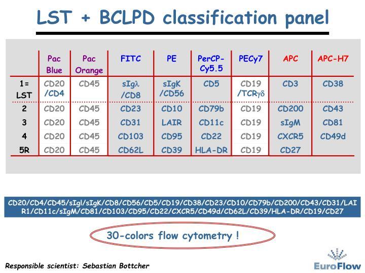 CD20/CD4/CD45/sIgl