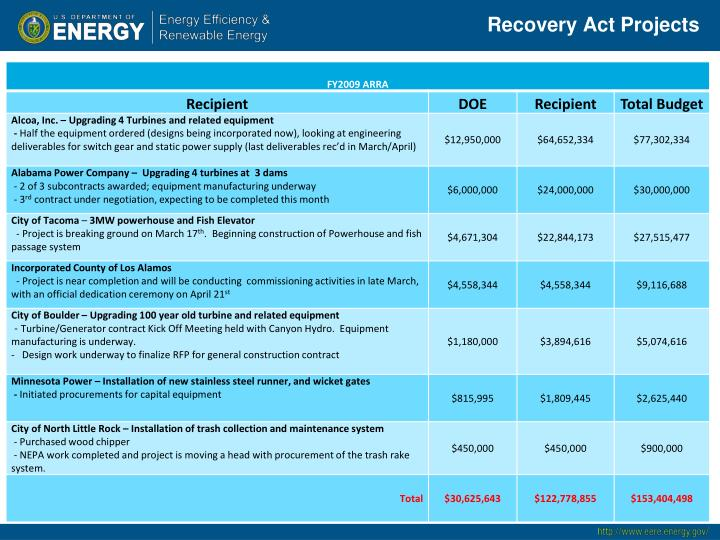 Recovery Act Projects