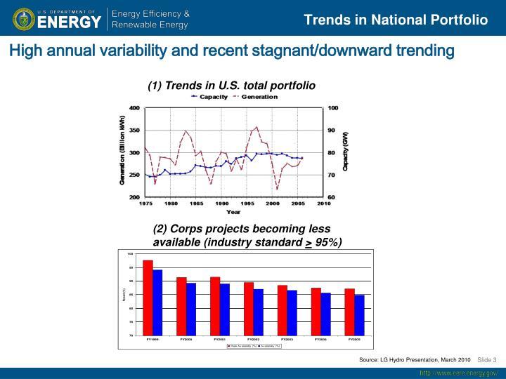 Trends in National Portfolio