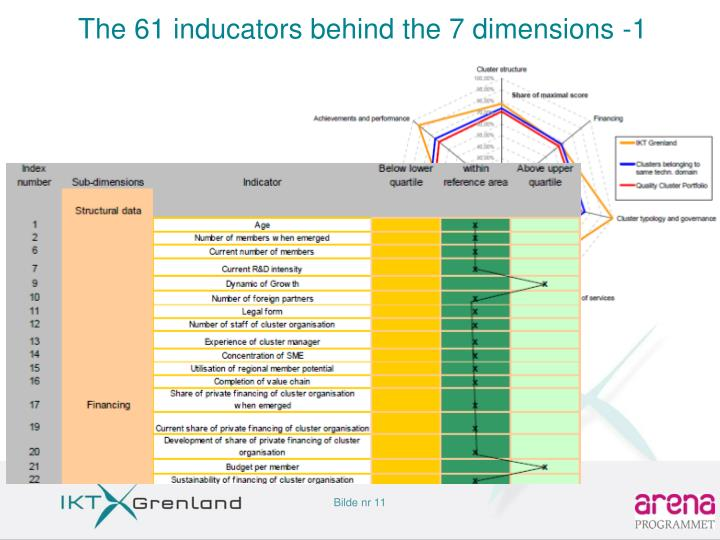 The 61 inducators behind the 7 dimensions -1
