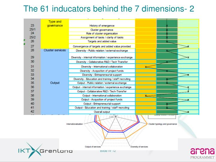 The 61 inducators behind the 7 dimensions- 2
